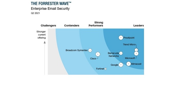 Trend Micro named a leader inthe Forrester Wave™Enterprise Email Security report