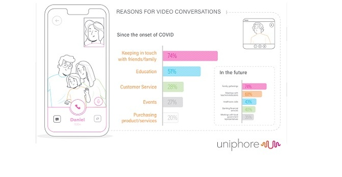 85% of UAE Consumers Open to Artificial Intelligence Being Used to Enhance Video Call Experiences