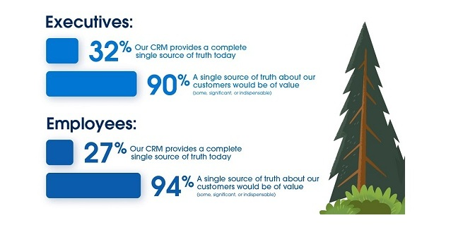 New Study: Companies Need Unified CRM to Improve Business Resiliency