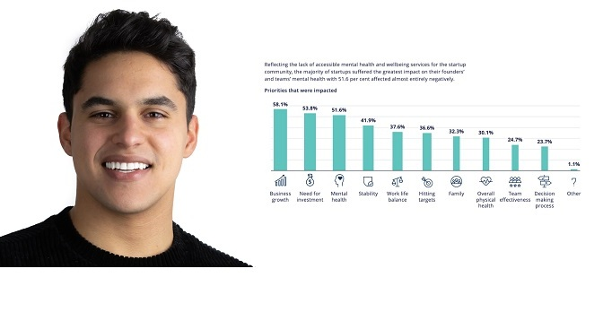 Mental health report by EMPWR, WAMDA, and Microsoft for Startups …….
