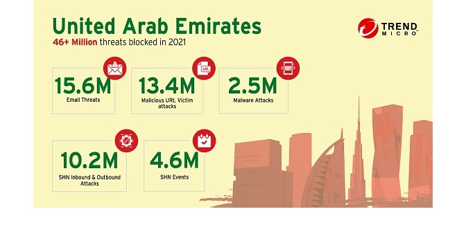 Trend Micro blocked 46 million threats in UAE: reveals its Midyear round up report for H1 2021